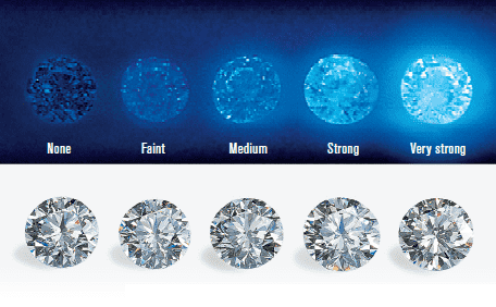 what is diamond fluorescence