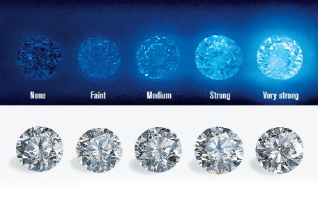 what is diamond fluorescence