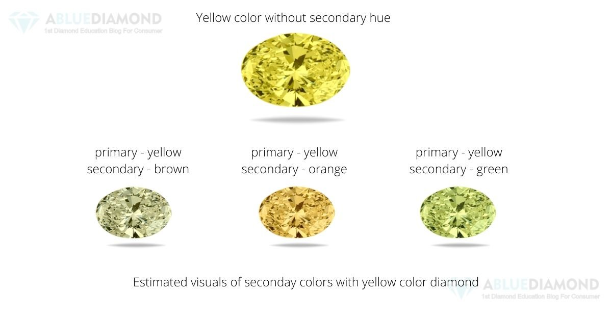 Secondary green, brown & orange color price compare with yellow color diamond